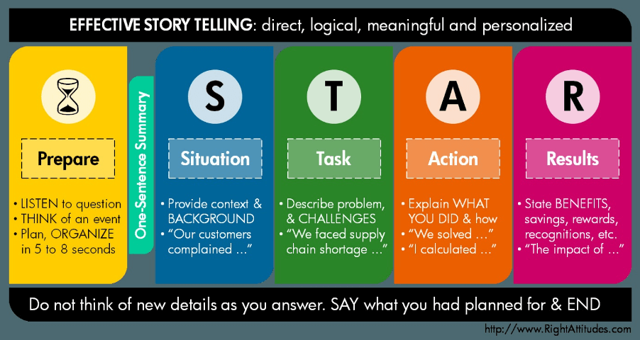 STAR Interview Technique